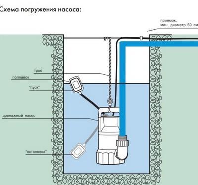 Как заменить поплавок водяного насоса