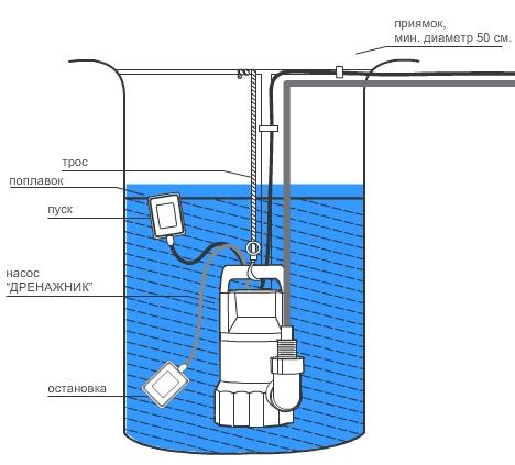 установка дренажного насоса